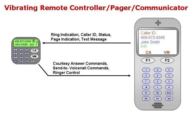 Courtesy Answer - making cell phones more courteous